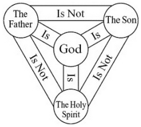 One God in Three Persons - The Triunity of God
